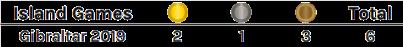 Gibraltar-total-medals