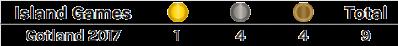 Gotland-2017-total-medals