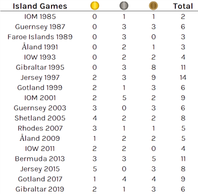 Medal-Table-2020